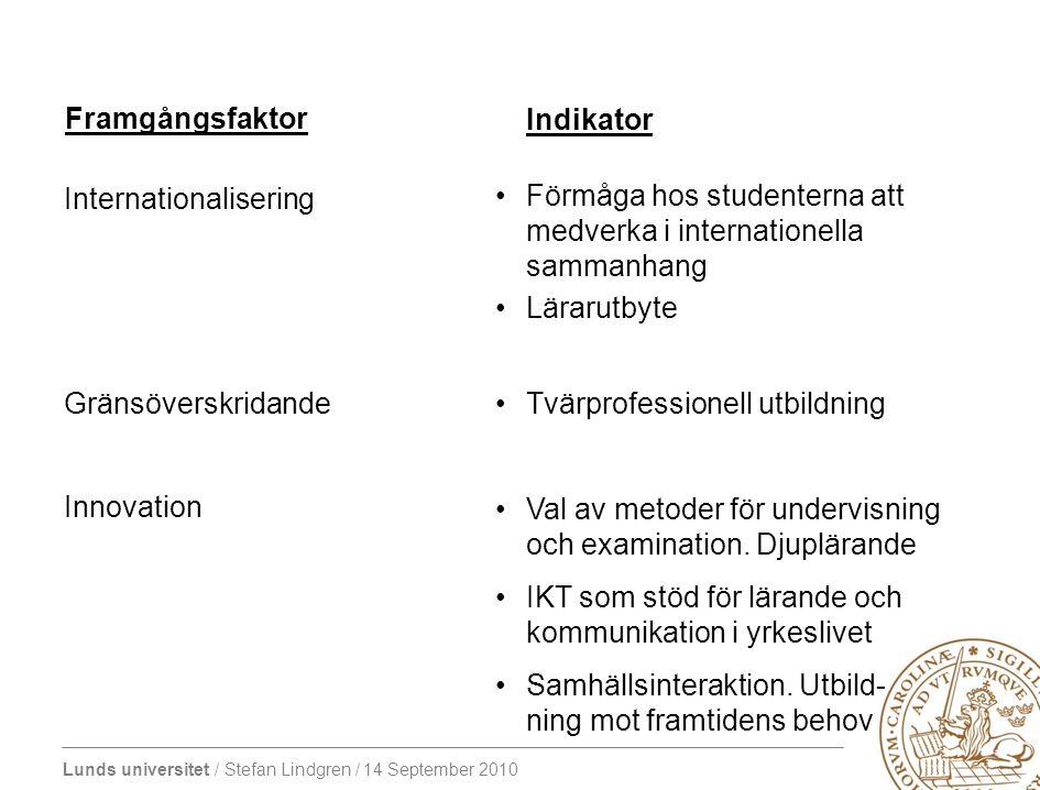 Framgångsfaktor Indikator. Internationalisering Gränsöverskridande Innovation Förmåga hos studenterna att medverka i internationella sammanhang.