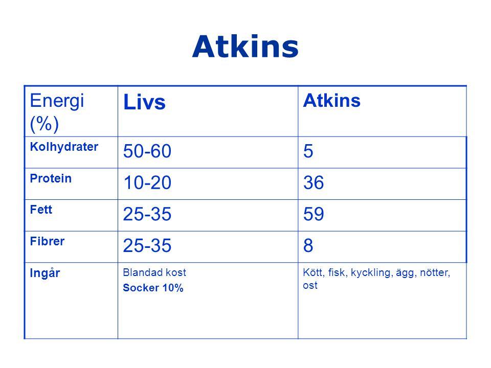Atkins Livs Energi (%) Atkins 50-60 5 10-20 36 25-35 59 8 Kolhydrater