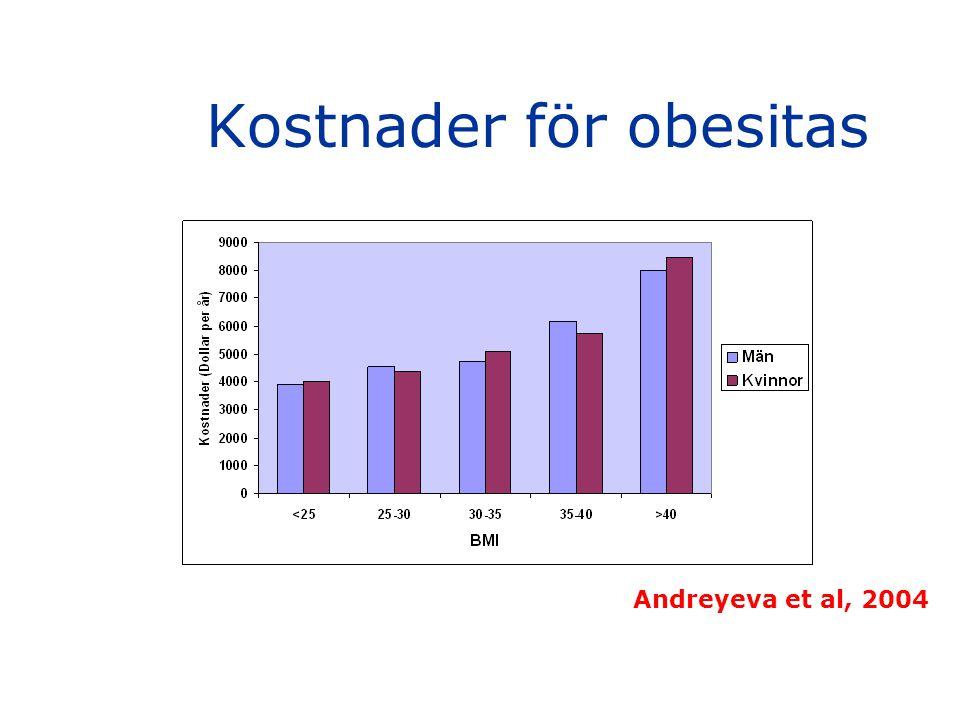 Kostnader för obesitas