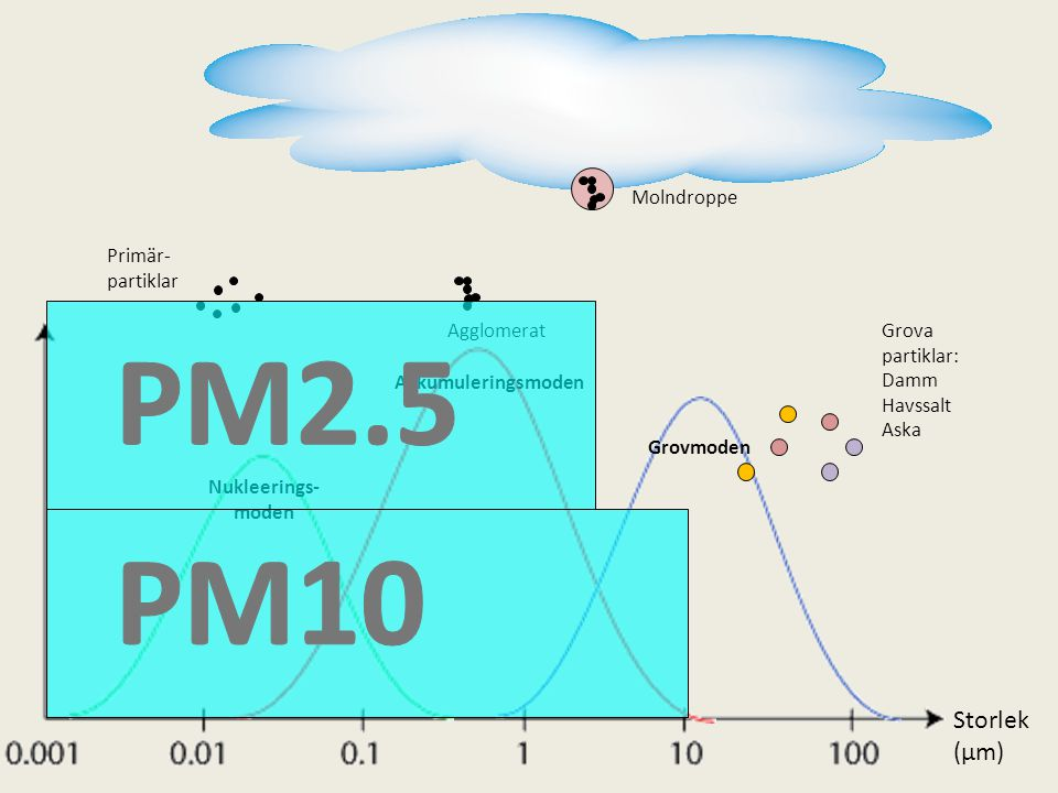 PM2.5 PM10 Storlek (µm) Molndroppe Primär- partiklar Agglomerat