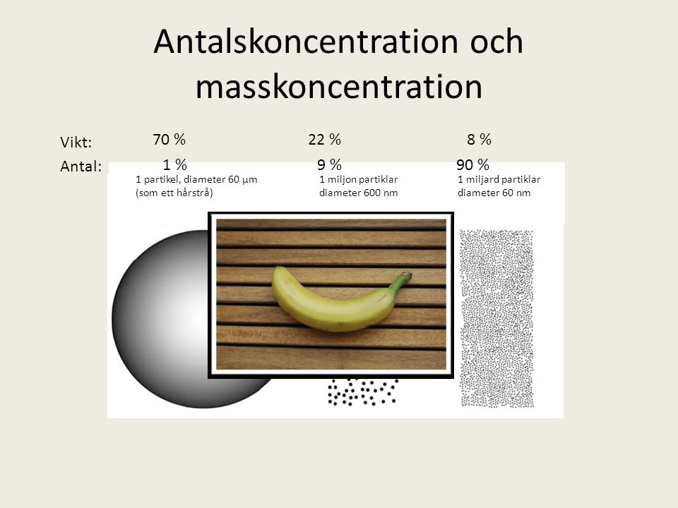 Antalskoncentration och masskoncentration