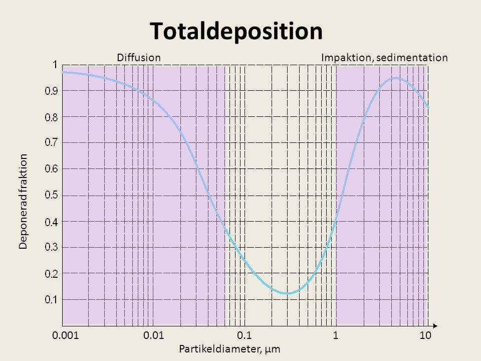 Totaldeposition Diffusion Impaktion, sedimentation Deponerad fraktion