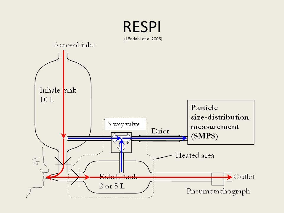 RESPI 3-way valve (Löndahl et al 2006)