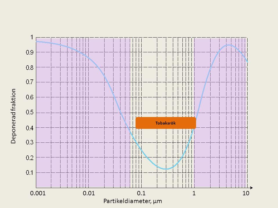 Deponerad fraktion 1 10 0.1 0.01 0.001 Partikeldiameter, µm Tobaksrök