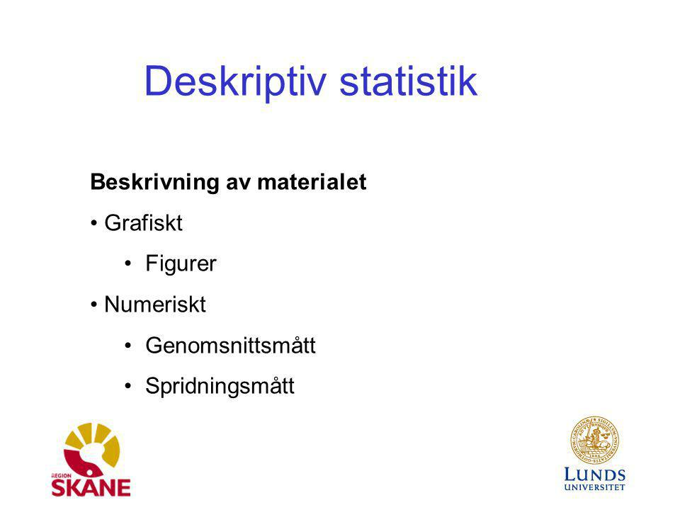 Deskriptiv statistik Beskrivning av materialet Grafiskt Figurer