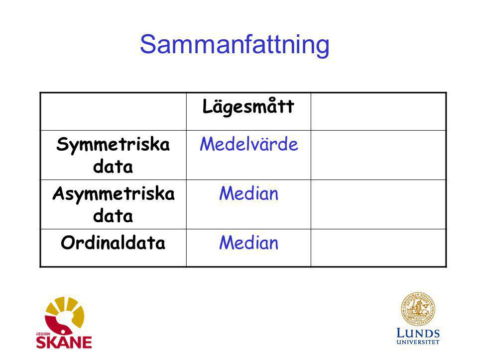 Sammanfattning Lägesmått Symmetriska data Medelvärde Asymmetriska data
