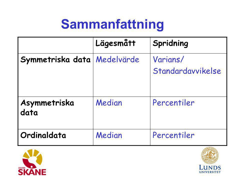 Sammanfattning Lägesmått Spridning Symmetriska data Medelvärde