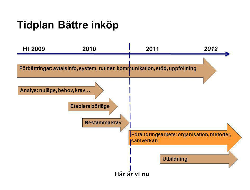 Tidplan Bättre inköp Ht 2009 2010 2011 2012 Här är vi nu