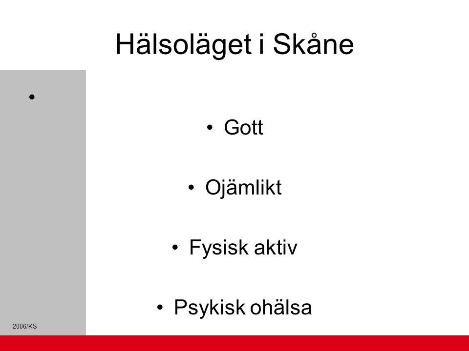 Hälsoläget i Skåne Gott Ojämlikt Fysisk aktiv Psykisk ohälsa