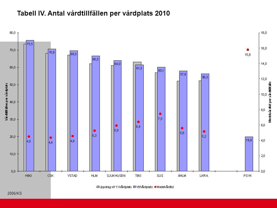 Tabell IV. Antal vårdtillfällen per vårdplats 2010