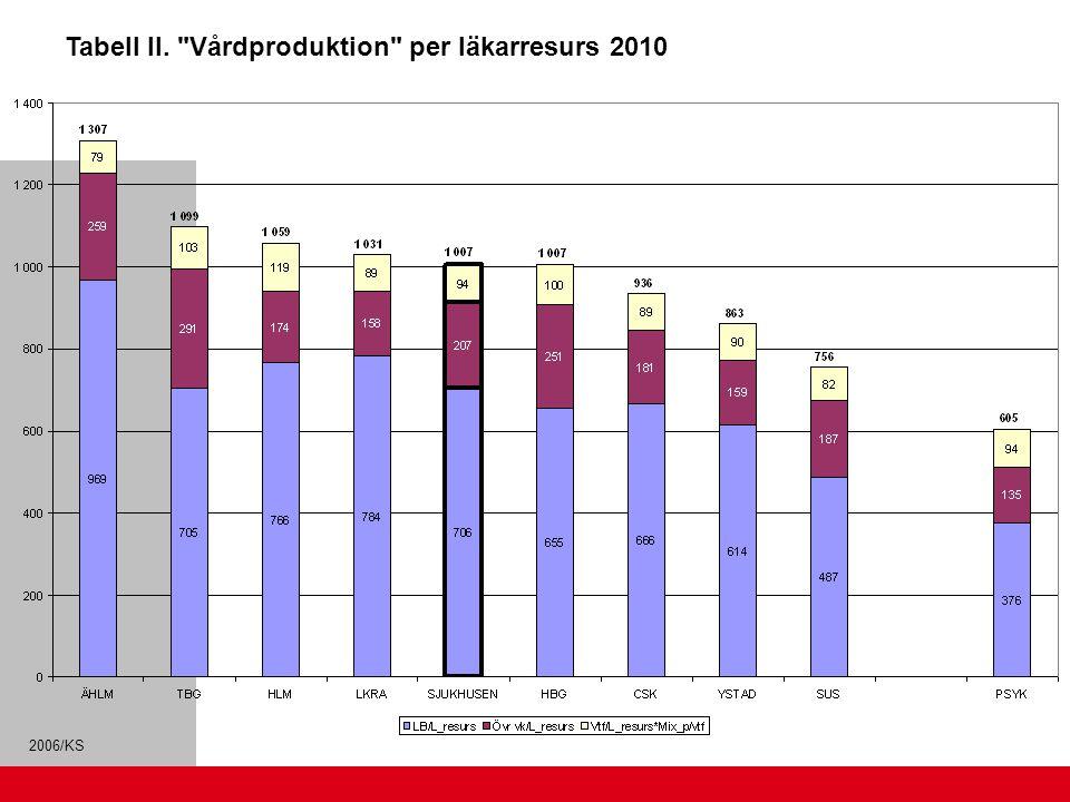 Tabell II. Vårdproduktion per läkarresurs 2010