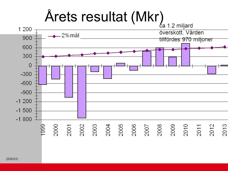 Årets resultat (Mkr) ca 1.2 miljard överskott. Vården tillfördes 970 miljoner