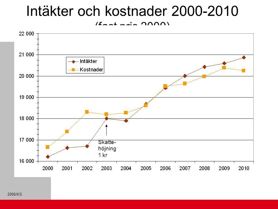 Intäkter och kostnader 2000-2010 (fast pris 2000)