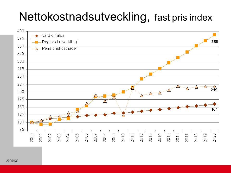 Nettokostnadsutveckling, fast pris index 2000=100