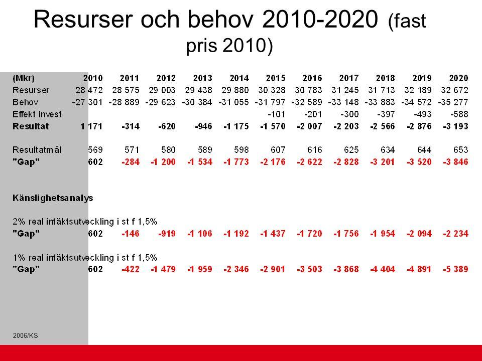 Resurser och behov 2010-2020 (fast pris 2010)
