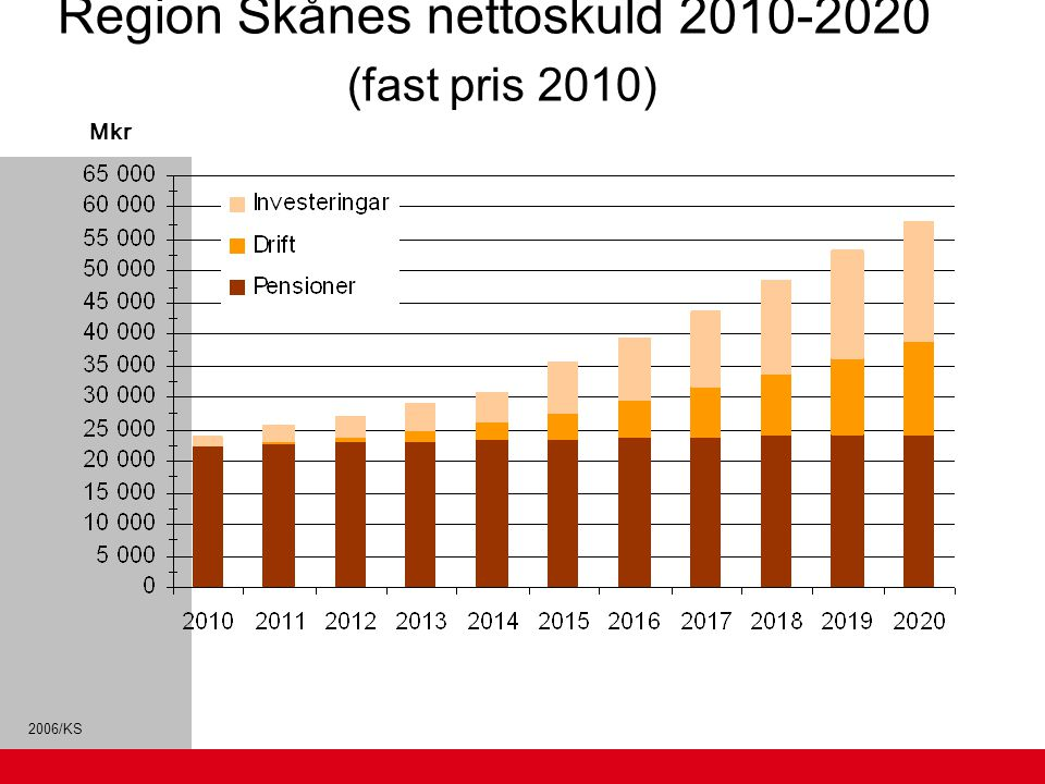 Region Skånes nettoskuld 2010-2020 (fast pris 2010)