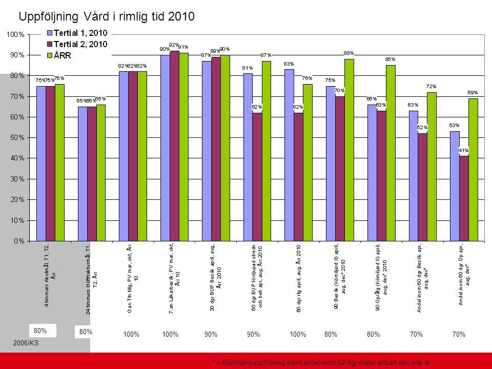 Uppföljning Vård i rimlig tid 2010