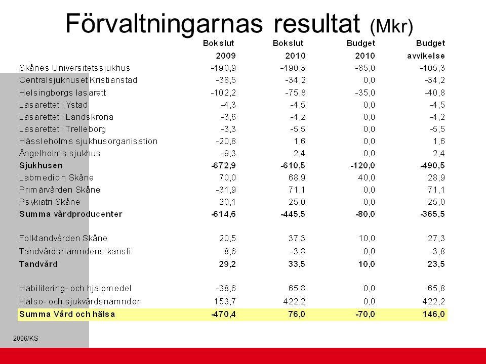 Förvaltningarnas resultat (Mkr)