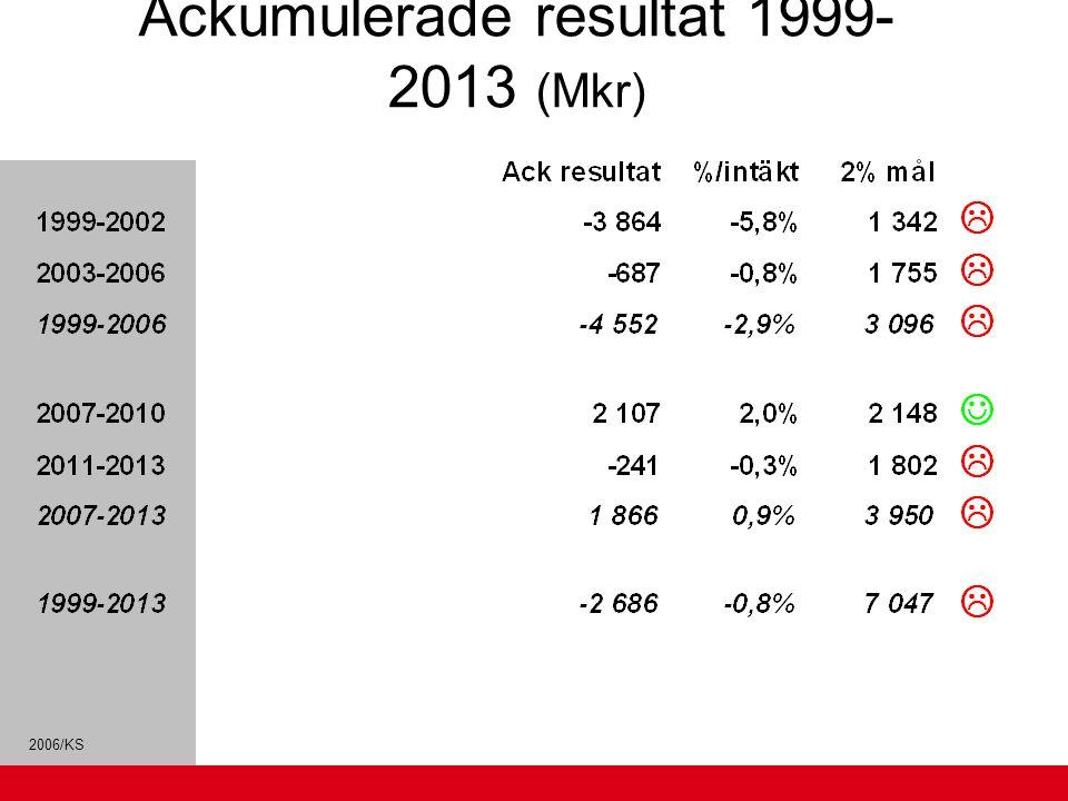 Ackumulerade resultat 1999-2013 (Mkr)