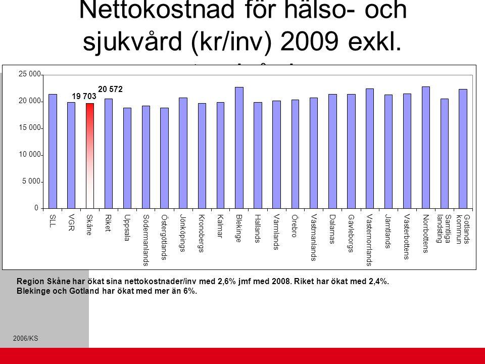 Nettokostnad för hälso- och sjukvård (kr/inv) 2009 exkl. tandvård