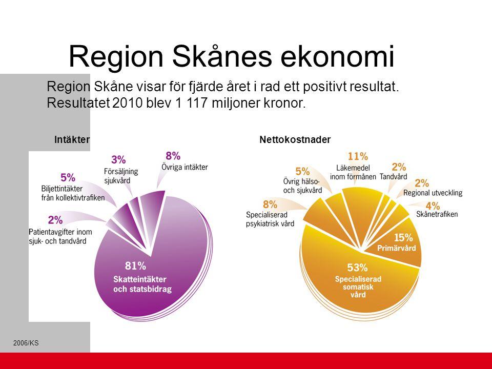 Region Skånes ekonomi Region Skåne visar för fjärde året i rad ett positivt resultat. Resultatet 2010 blev 1 117 miljoner kronor.