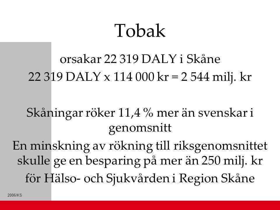 Tobak orsakar 22 319 DALY i Skåne