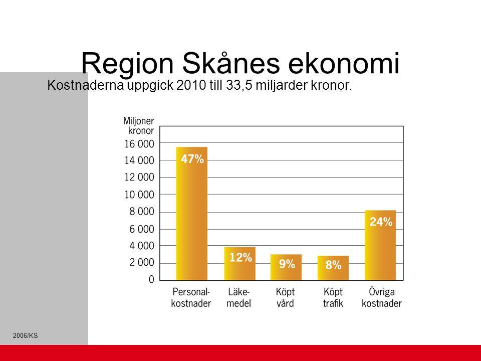 Region Skånes ekonomi Kostnaderna uppgick 2010 till 33,5 miljarder kronor.