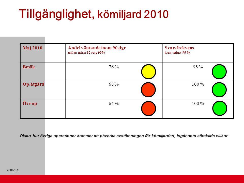 Tillgänglighet, kömiljard 2010