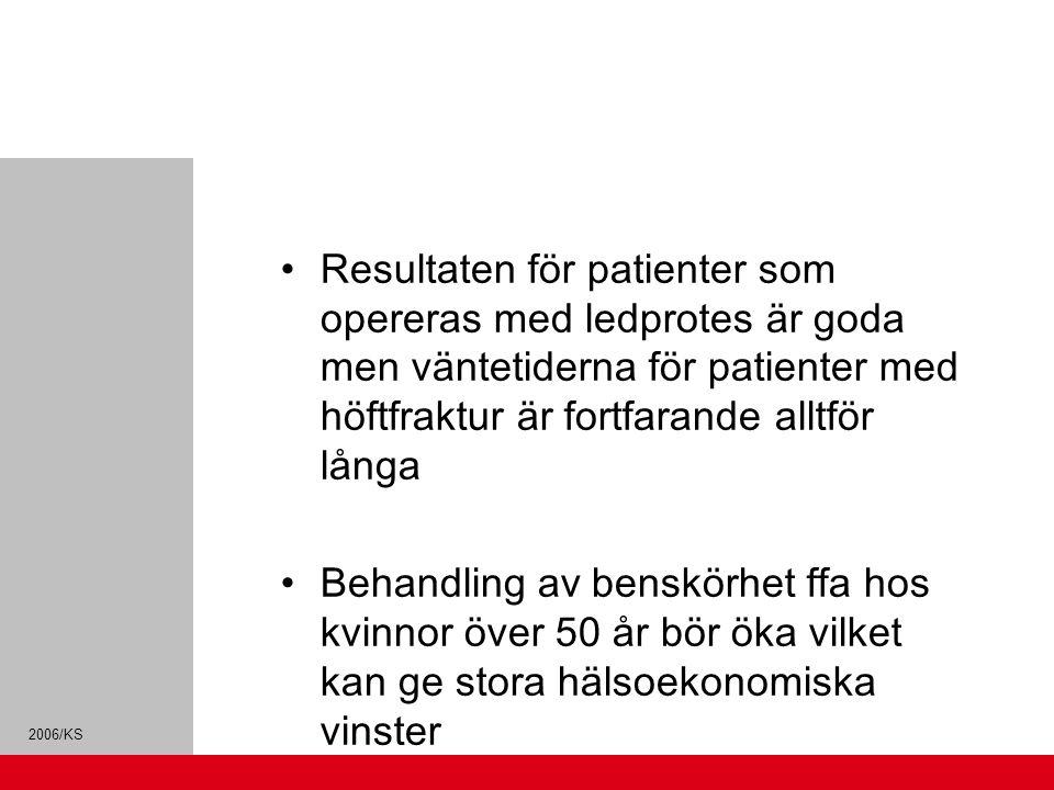 Resultaten för patienter som opereras med ledprotes är goda men väntetiderna för patienter med höftfraktur är fortfarande alltför långa