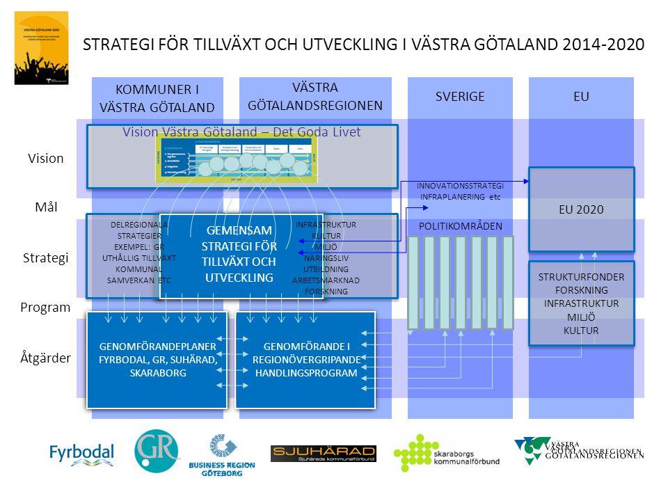 STRATEGI FÖR TILLVÄXT OCH UTVECKLING I VÄSTRA GÖTALAND 2014-2020