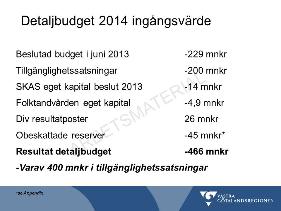 Detaljbudget 2014 ingångsvärde