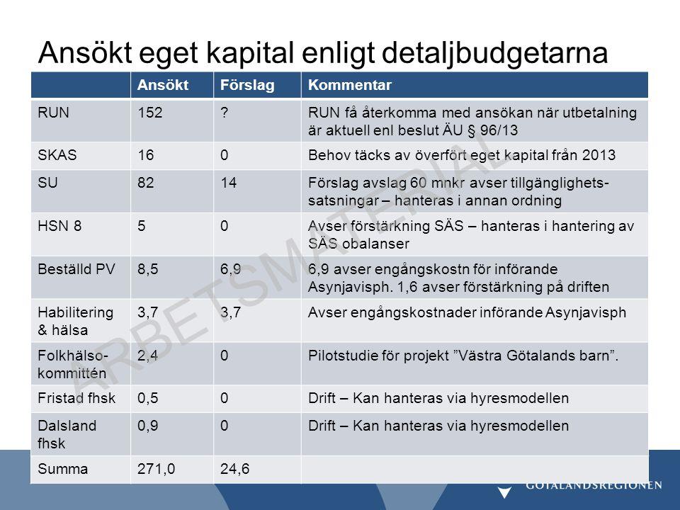 Ansökt eget kapital enligt detaljbudgetarna