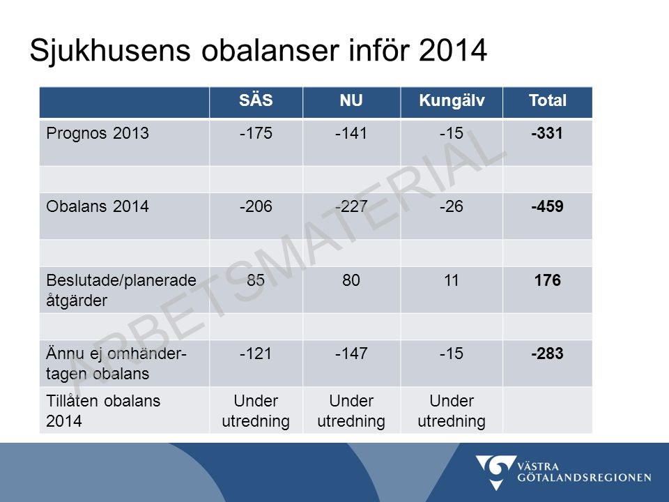 ARBETSMATERIAL Sjukhusens obalanser inför 2014 SÄS NU Kungälv Total