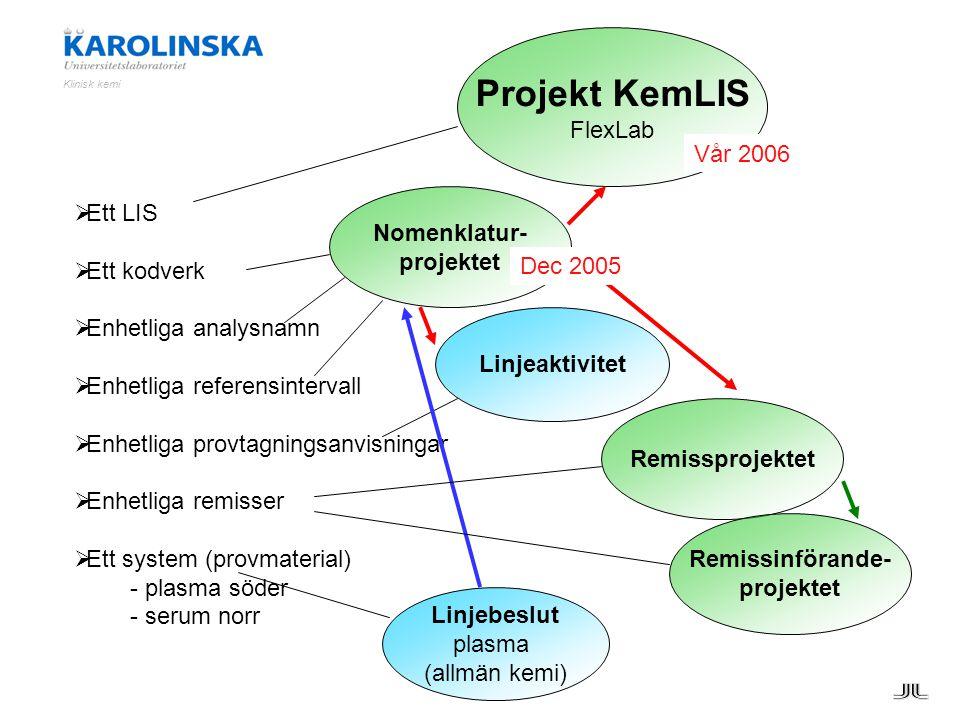 Projekt KemLIS FlexLab Vår 2006 Ett LIS Nomenklatur- Ett kodverk