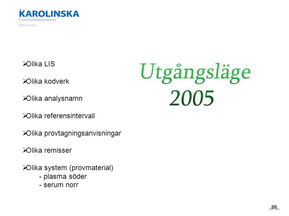 Utgångsläge 2005 Olika LIS Olika kodverk Olika analysnamn