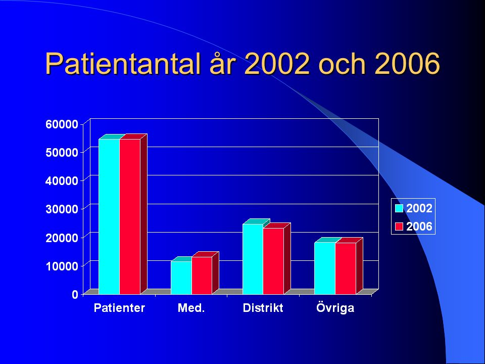 Patientantal år 2002 och 2006
