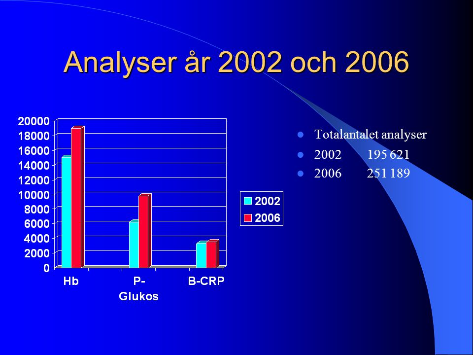 Analyser år 2002 och 2006 Totalantalet analyser 2002 195 621