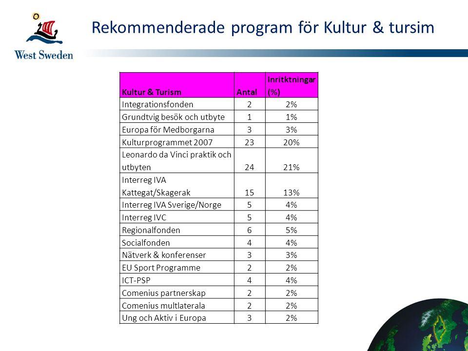 Rekommenderade program för Kultur & tursim