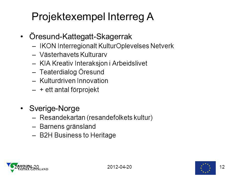Projektexempel Interreg A