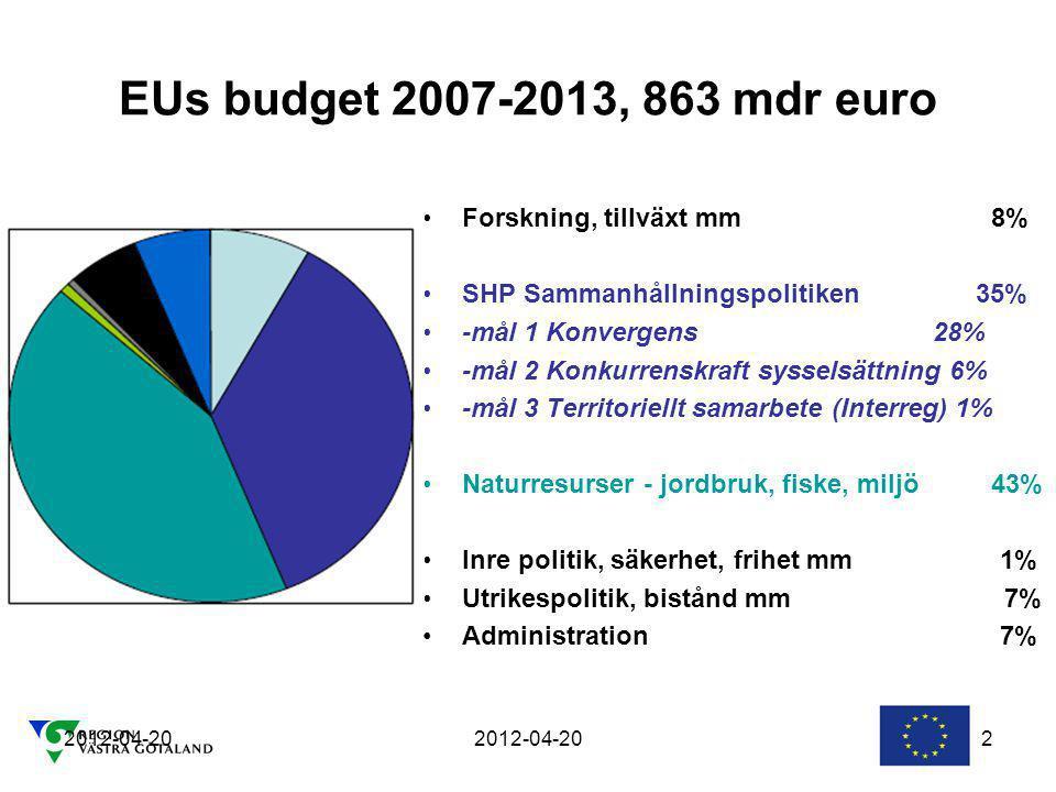 EUs budget 2007-2013, 863 mdr euro Forskning, tillväxt mm 8%