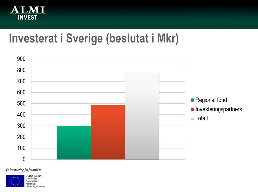 Investerat i Sverige (beslutat i Mkr)