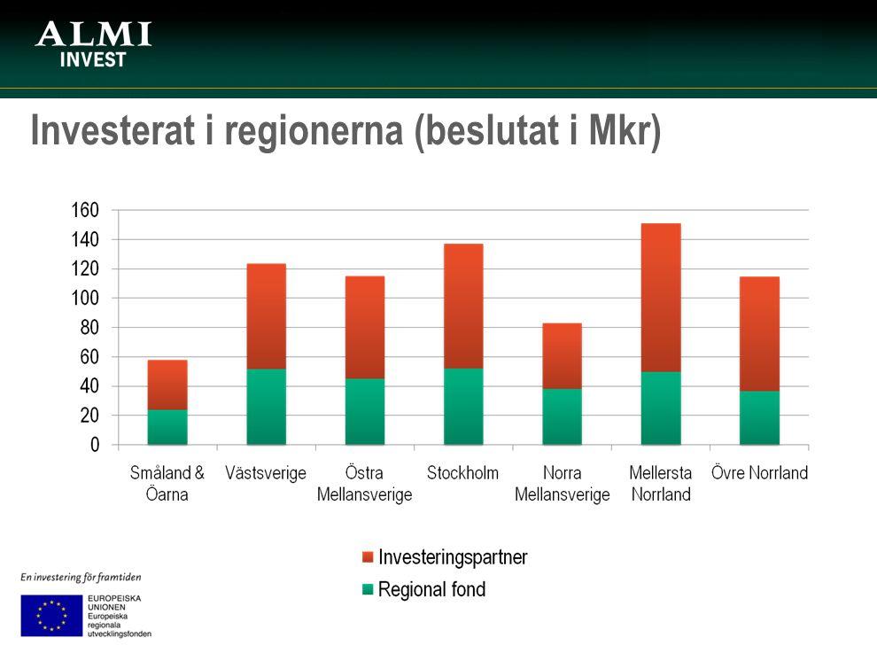 Investerat i regionerna (beslutat i Mkr)