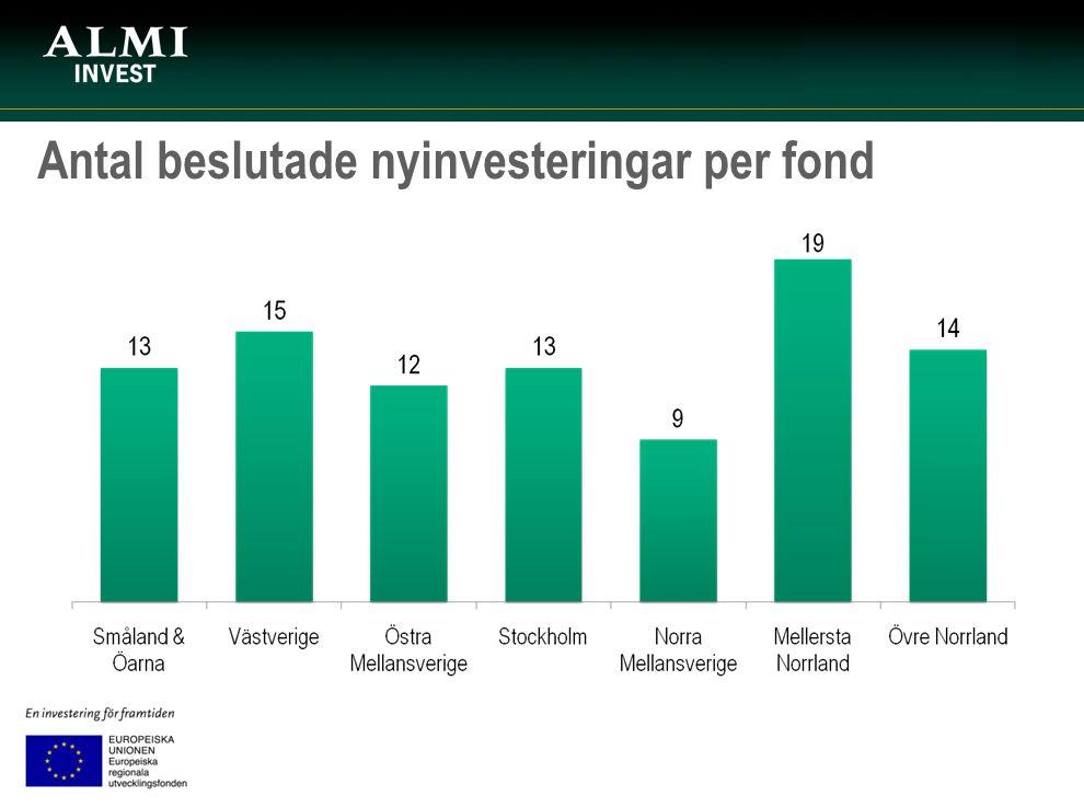 Antal beslutade nyinvesteringar per fond