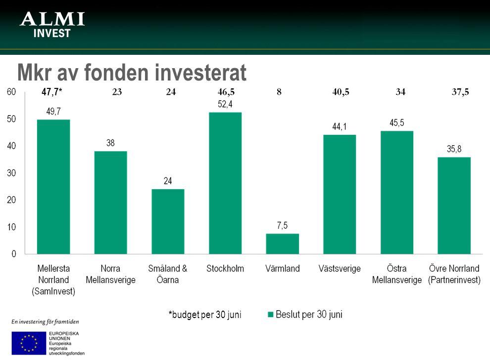 Mkr av fonden investerat