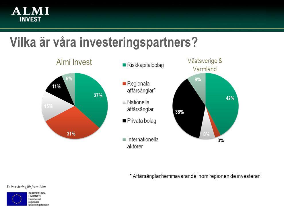 Vilka är våra investeringspartners