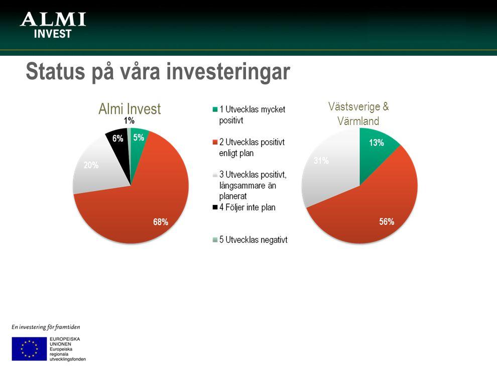 Status på våra investeringar