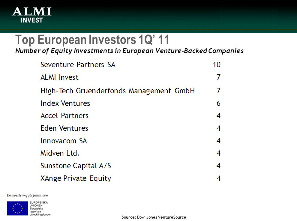 Top European Investors 1Q' 11 Number of Equity Investments in European Venture-Backed Companies