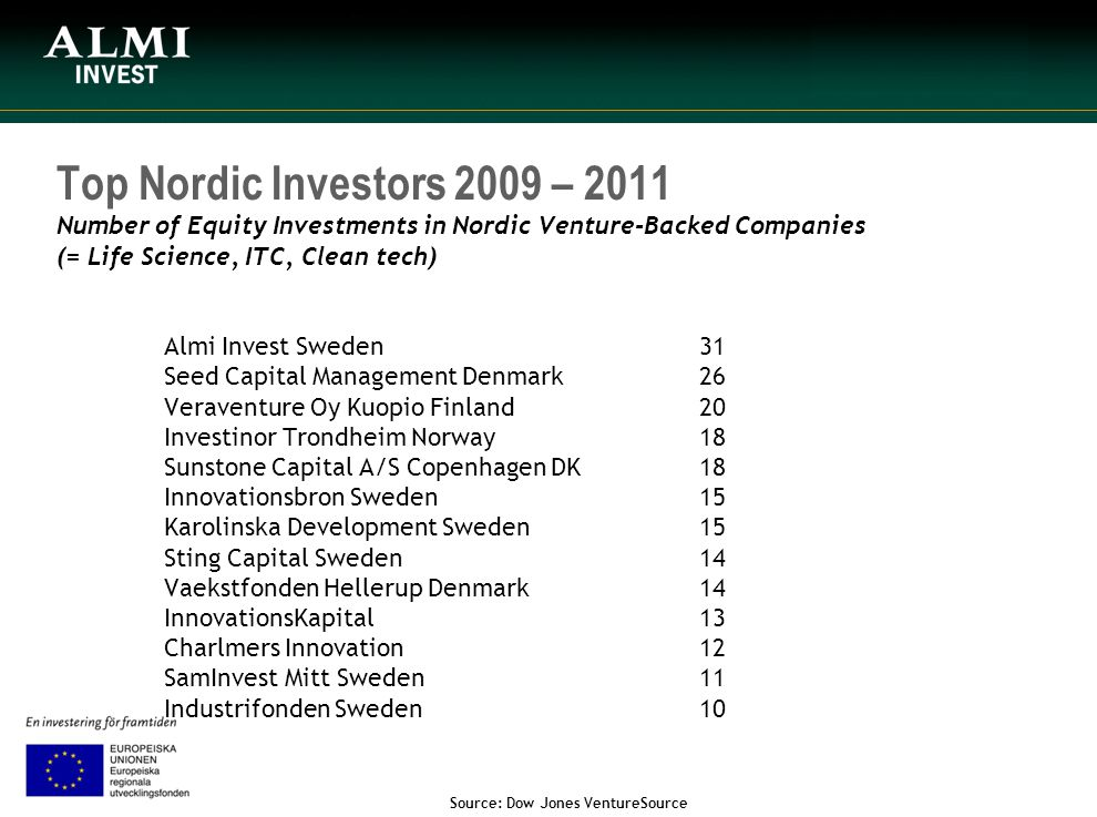 Top Nordic Investors 2009 – 2011 Number of Equity Investments in Nordic Venture-Backed Companies (= Life Science, ITC, Clean tech) Almi Invest Sweden 31 Seed Capital Management Denmark 26 Veraventure Oy Kuopio Finland 20 Investinor Trondheim Norway 18 Sunstone Capital A/S Copenhagen DK 18 Innovationsbron Sweden 15 Karolinska Development Sweden 15 Sting Capital Sweden 14 Vaekstfonden Hellerup Denmark 14 InnovationsKapital 13 Charlmers Innovation 12 SamInvest Mitt Sweden 11 Industrifonden Sweden 10