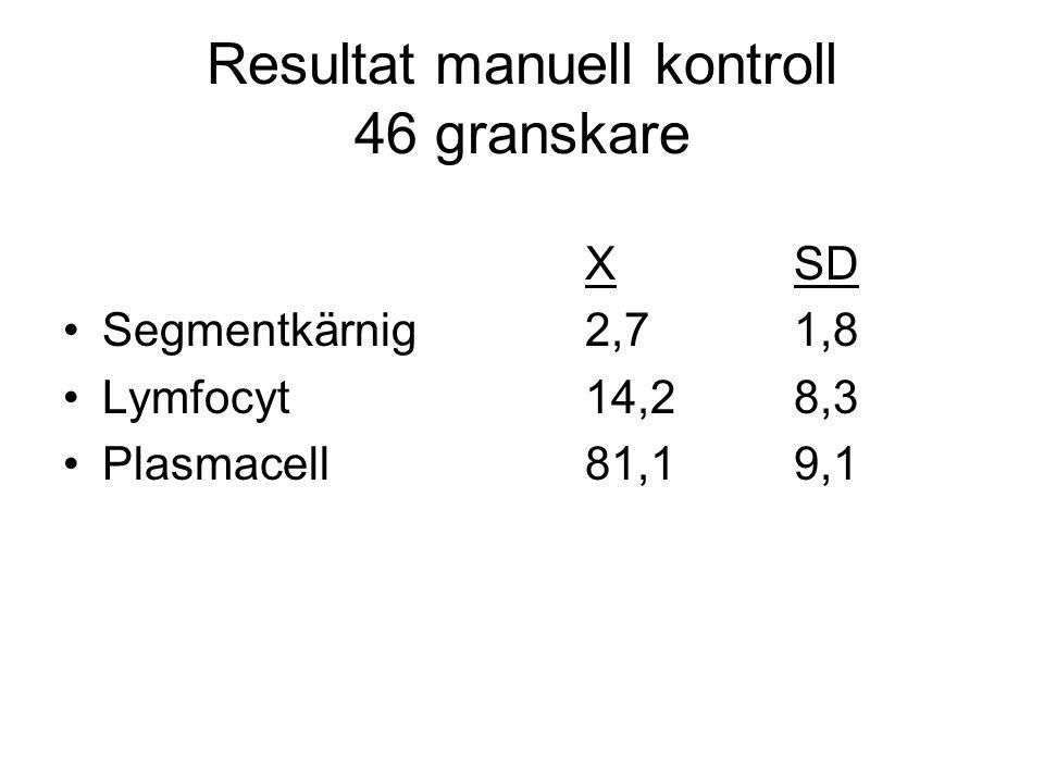 Resultat manuell kontroll 46 granskare