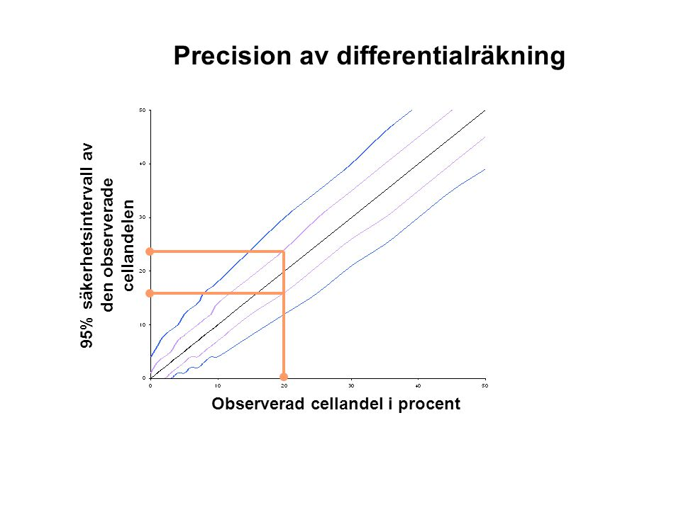 Precision av differentialräkning